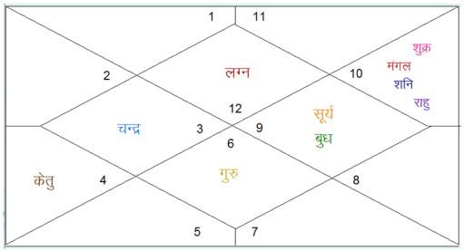dashrath manjhi kundali birth chart