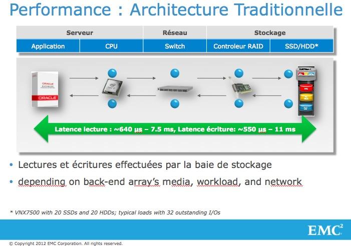 L'avenir des infrastructures de stockage passe par la technologie FLASH #EMC #VFCache #oracle (3/5)