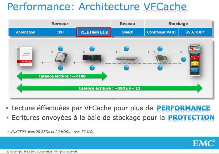 L'avenir des infrastructures de stockage passe par la technologie FLASH #EMC #VFCache #oracle (4/5)