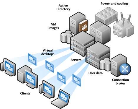 Le VDI, une approche salvatrice pour le BYOD (3/6)