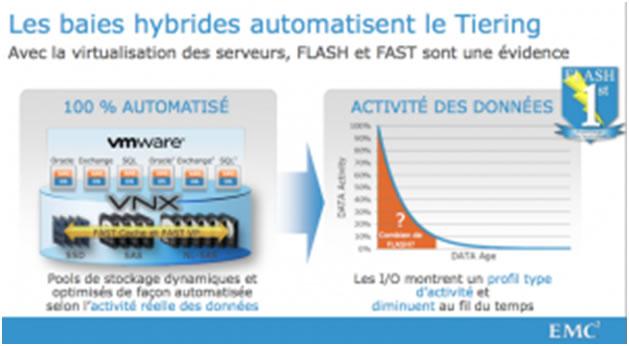 La révolution du stockage est en route : Quelle vision technologique pour EMC en 2013 ? (2/5)
