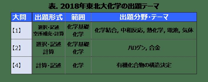(テーマ)2018年度東北大化学
