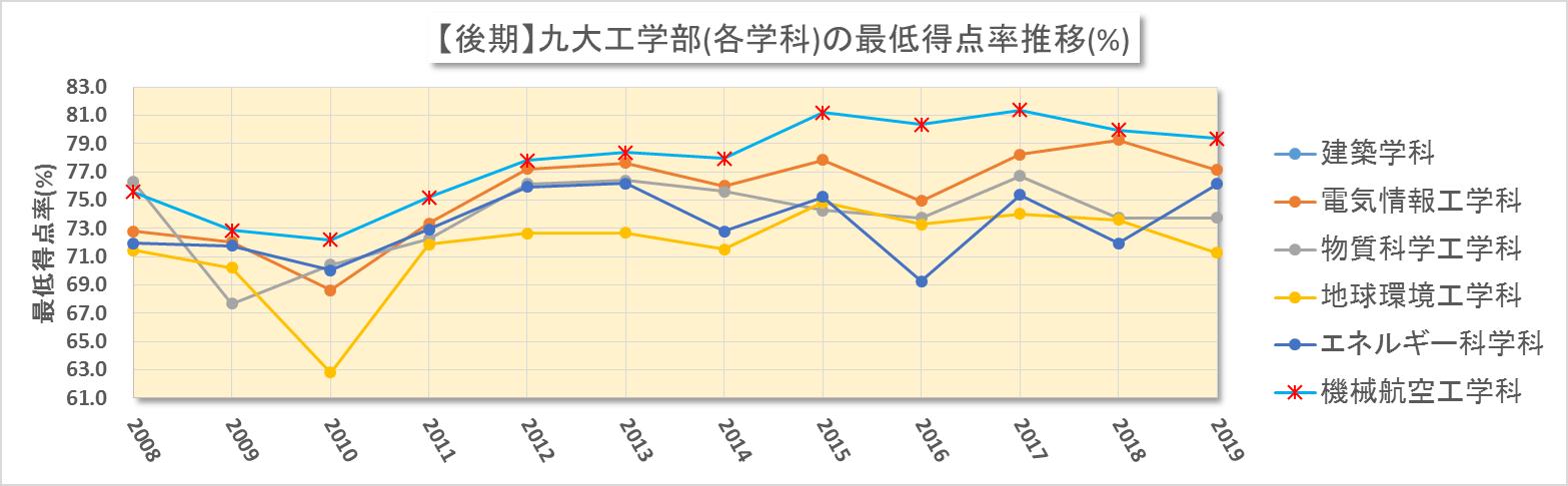 九大工学部(後期日程)における合格最低点の得点率換算(2008~2019年度)改