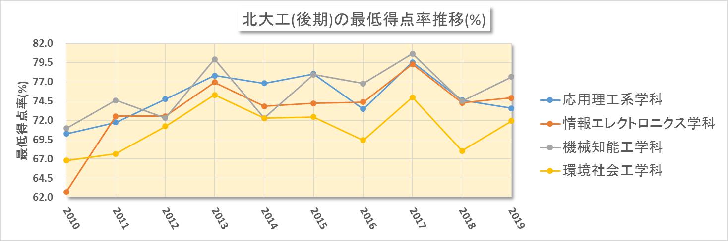 北大工(後期)における合格最低点の得点率換算推移(2010~2019年度)