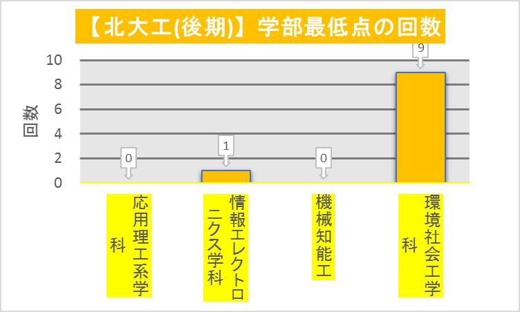 北大工(後期)_重点群ごとの最低点回数(2010-2019)