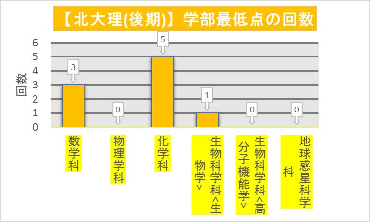 北大理(後期)_重点群ごとの最低点回数(2011-2019)