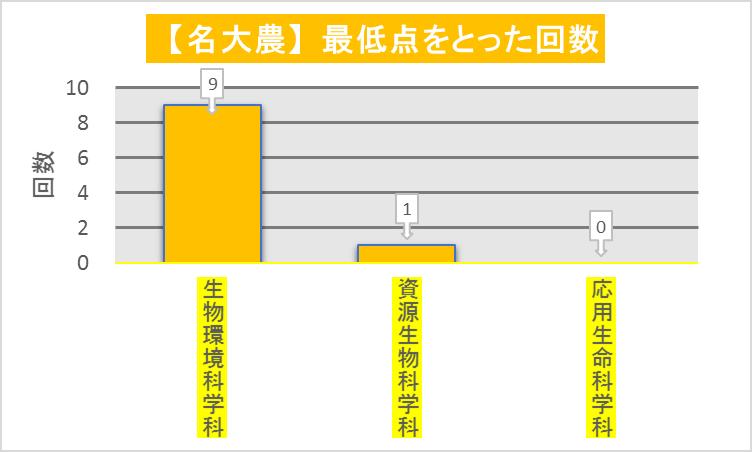 名大農学部_学科毎最低点回数(2010-2019)改