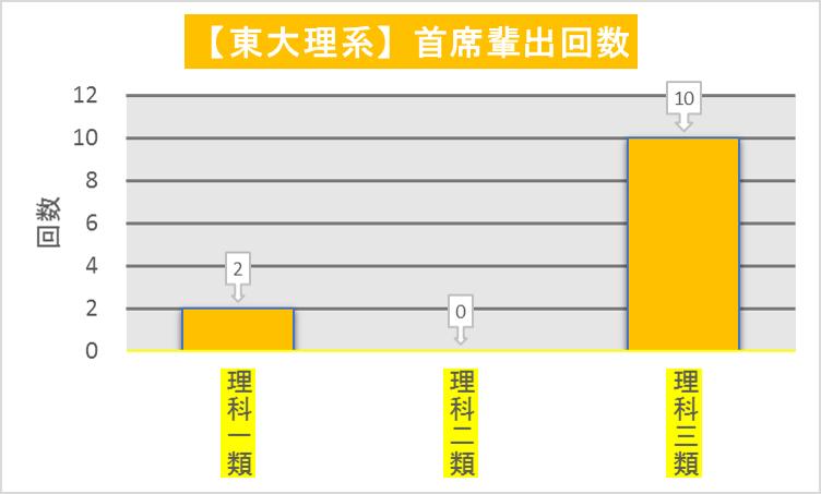 (首席輩出数)東大理系_科類毎入試最高点回数(2008-2019)