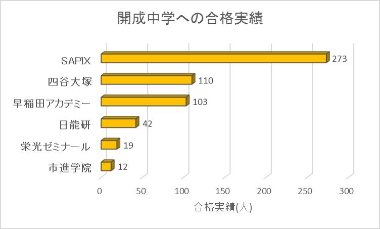 開成中学への塾別合格実績(2019年)