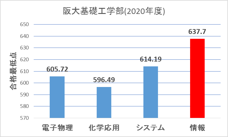 阪大基礎工学部合格最低点(2020年度入試)