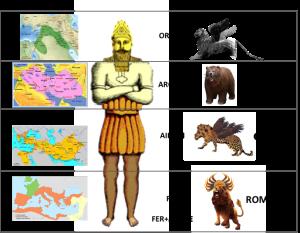 Symboles autour de la statue de Nebucadnestar