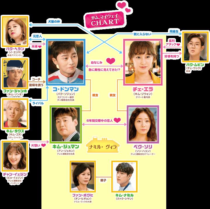 サム マイ ウェイ キャスト 韓国ドラマ【サムマイウェイ】の相関図とキャスト情報