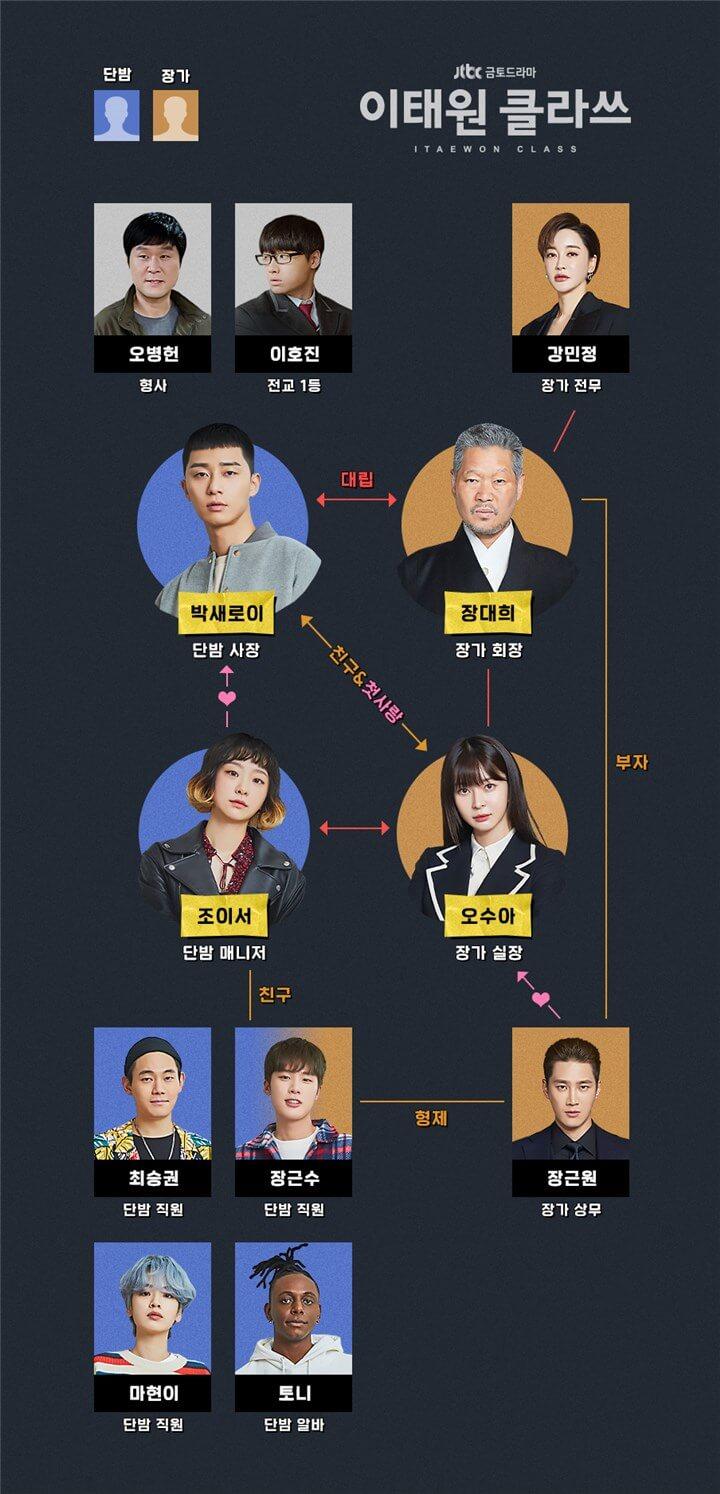 イテウォン クラス キャスト 梨泰院クラス キャスト&登場人物EX(画像付き)