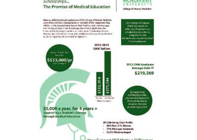 College of Human Medicine Data Sheet