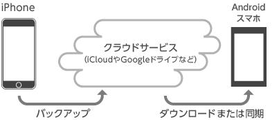 iPhoneからAndroidへの機種変更前のデータ移行の準備|AQUOS:シャープ