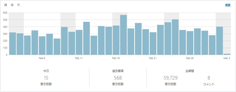ブログのアクセス数