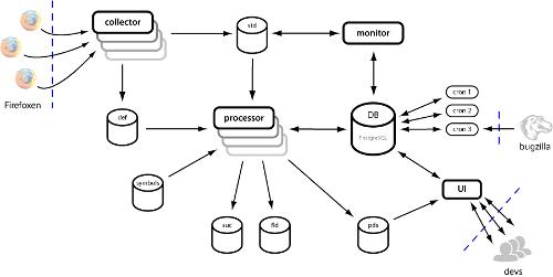 Mozilla Workflow Diagrams