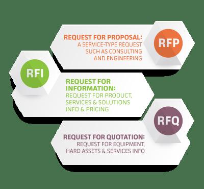 RFP K 12 Blueprint