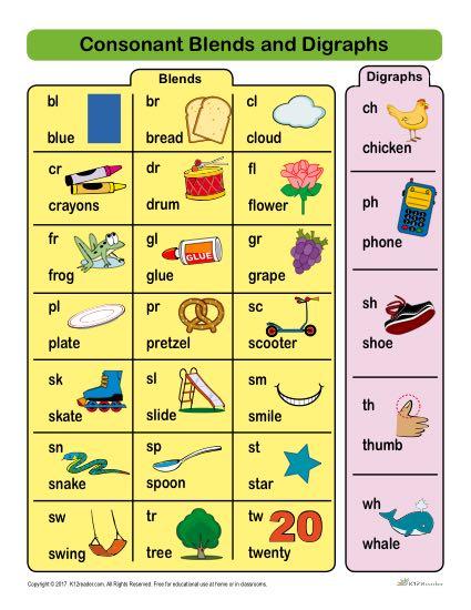 Consonant Blends Word List Pdf : consonant, blends, Consonant, Blends, Digraphs, Printable, Chart
