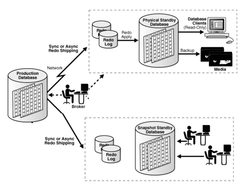 Oracle Database & EBS (R12) in Cloud High Availability (HA