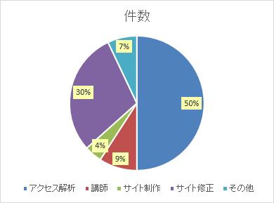 件数グラフ2018