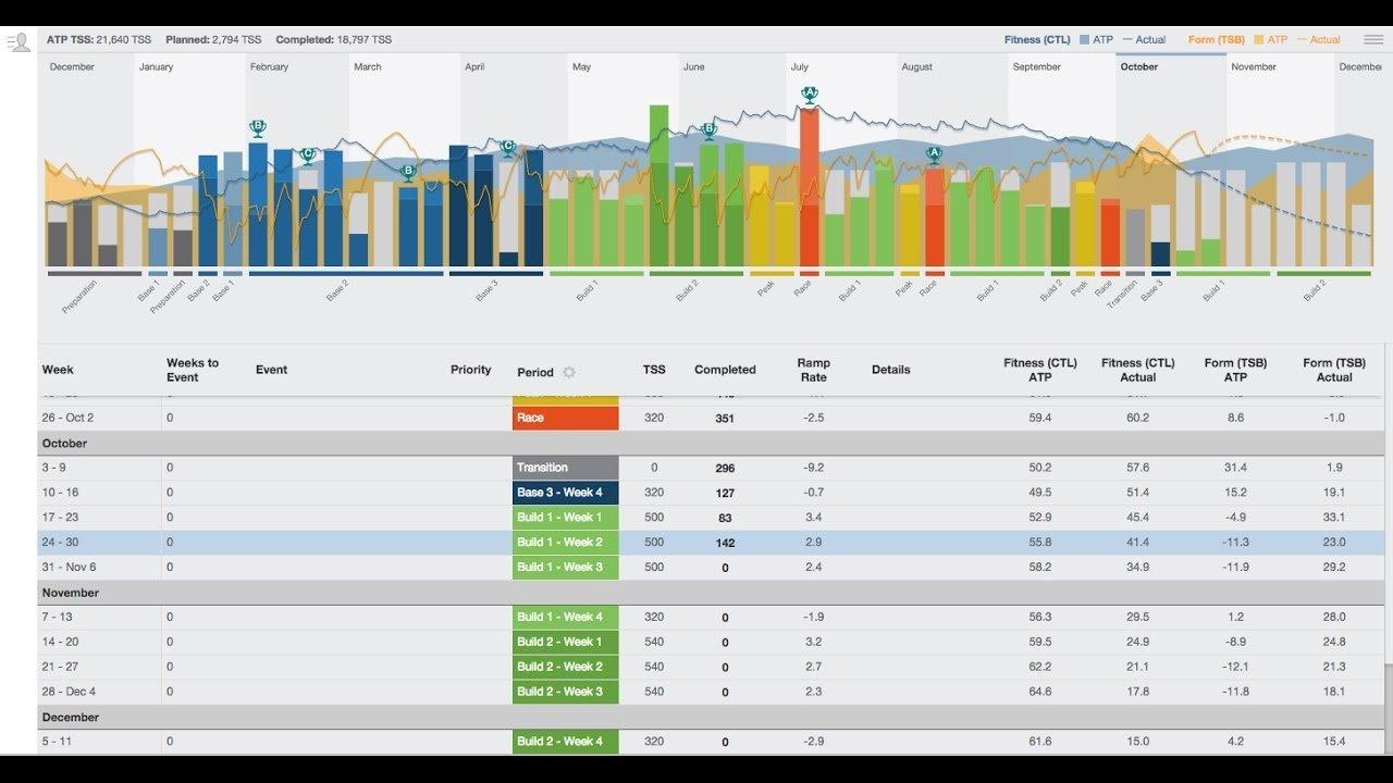 training peaks annual training plan