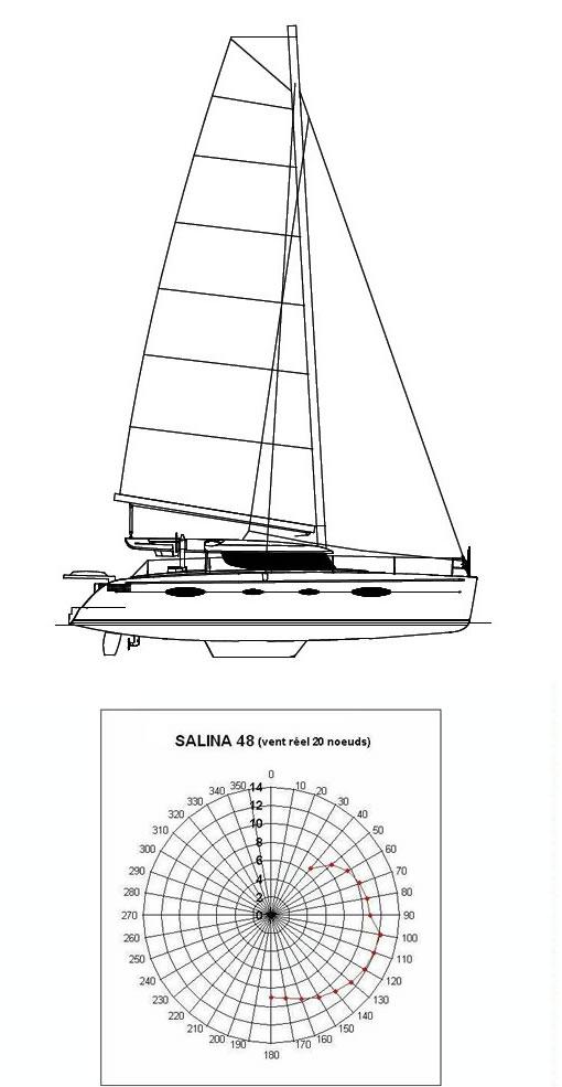 Catamaran Charter Corse et Sardaigne avec/sans Skipper
