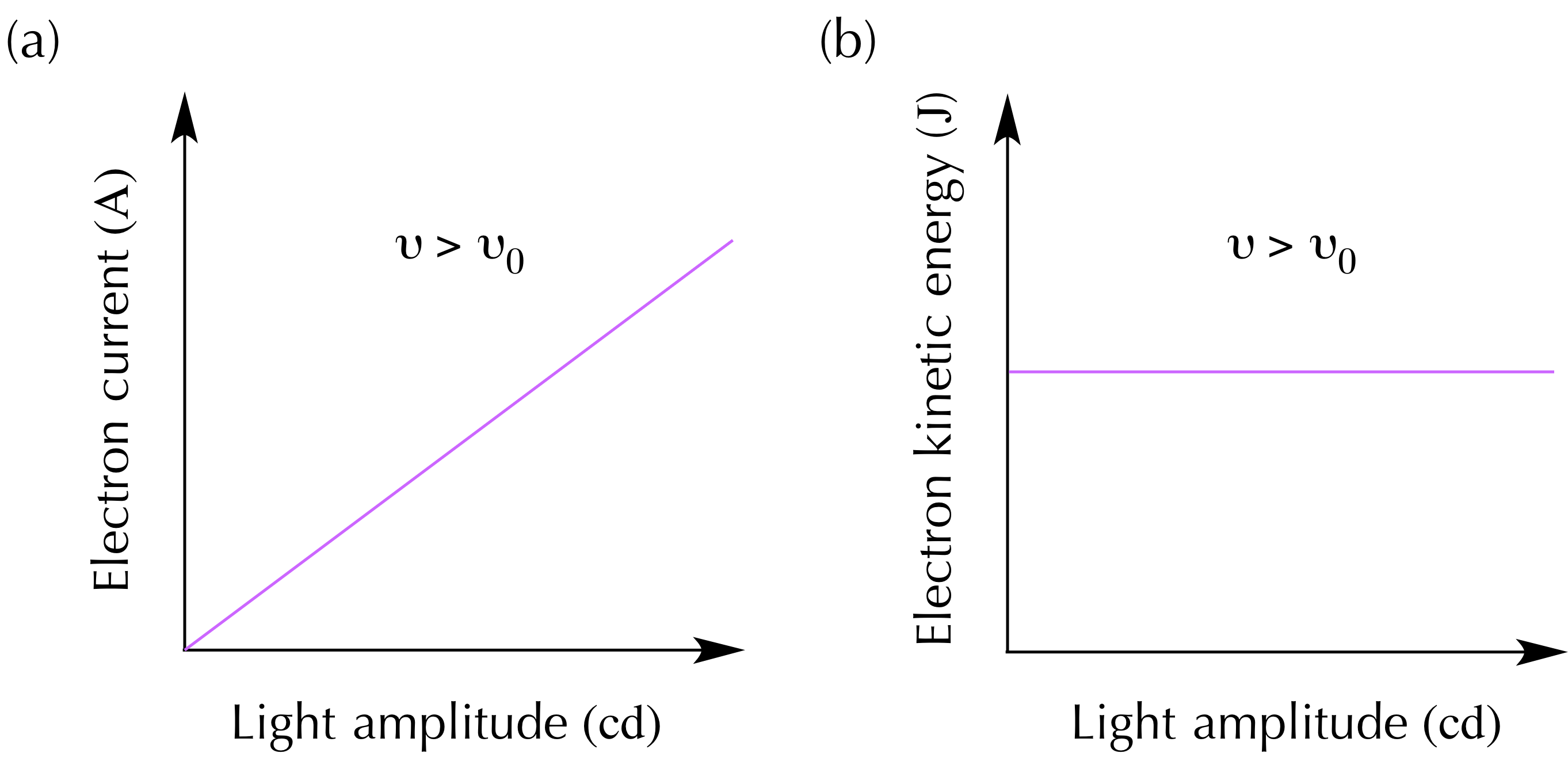 Equation For Light Intensity