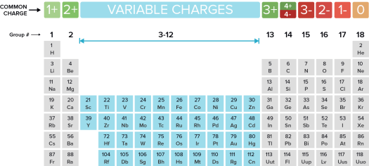 Periodic table group 14 charge periodic diagrams science naming monatomic ions and ionic compounds article khan academy urtaz Image collections