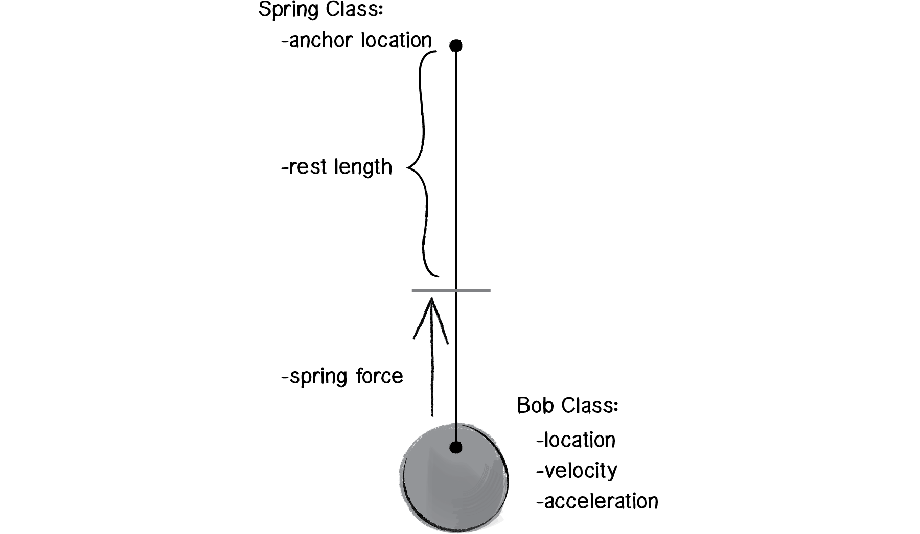 hight resolution of spring forces article oscillations khan academy shear force diagram spring force diagram