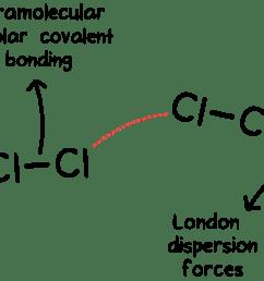 chemical bonding lewi diagram pdf [ 1870 x 848 Pixel ]