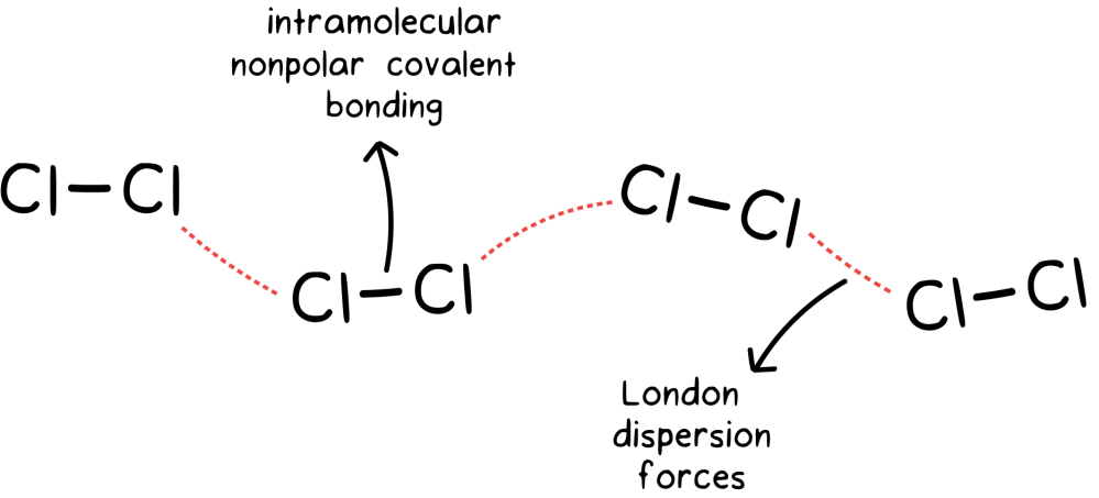 medium resolution of chemical bonding lewi diagram pdf