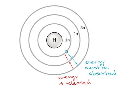 orbital diagram ar