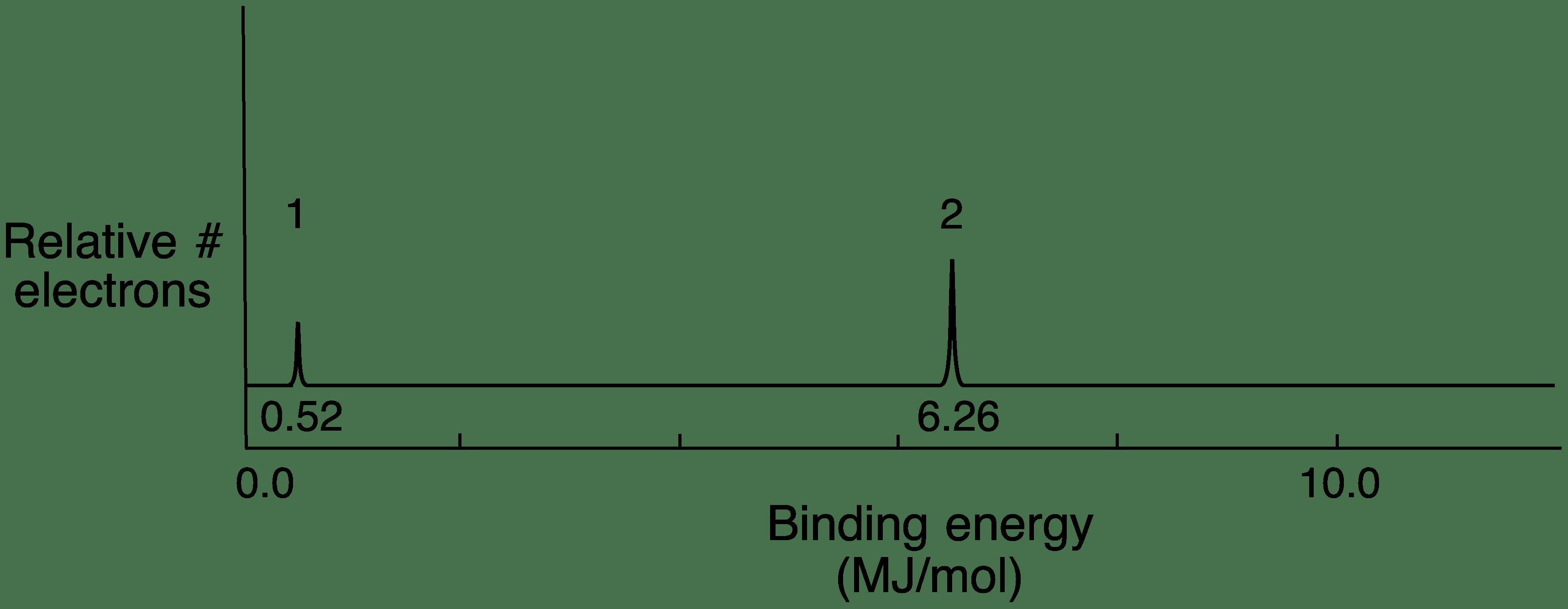 Electron Config Chart