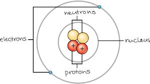 Is the nucleus of an atom positive or negative