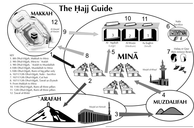 Hajj Diagram