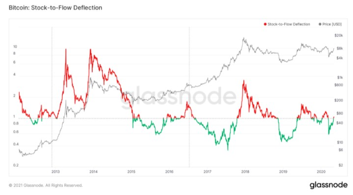 Stock to Flow Deflection