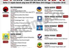 21 Kepala Daerah Tertangkap OTT KPK 2018