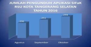 Jumlah Pengunduh Aplikasi SIFaK RSU Kota Tangsel Tahun 2016