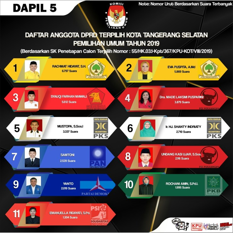 Anggota DPRD Kota Tangerang Selatan (Tangsel) Banten Terpilih Periode 2019-2024 (Dapil V Pondok Aren)