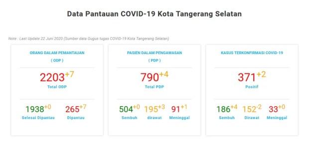 Data Pantauan COVID-19 Kota Tangerang Selatan Note : Last Update 22 Juni 2020 (Sumber data Gugus tugas COVID-19 Kota Tangerang Selatan)