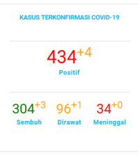 Data Pantauan COVID-19 Kota Tangerang Selatan Note : Last Update 11 Juli 2020 (Sumber data Gugus tugas COVID-19 Kota Tangerang Selatan)