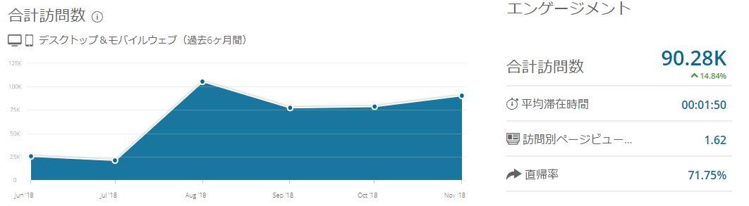 米国株を枕にのブログPV数