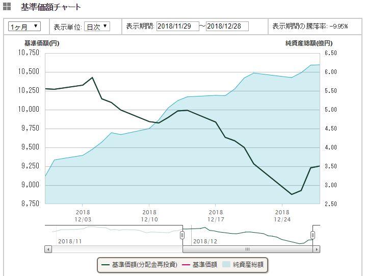 全世界株式(オール・カントリー)1年間推移