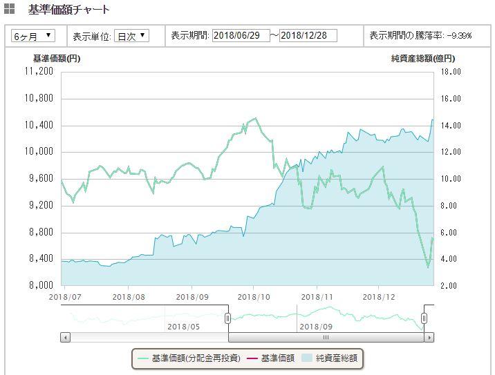 国内株式(日経平均)1年間推移