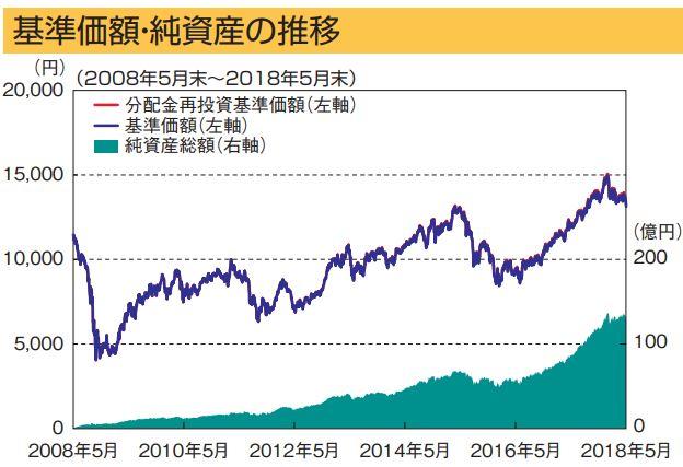 日興インデックスファンド海外新興国株式_基準価格推移