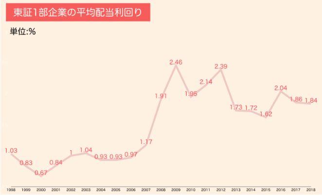 東証1部上場企業の平均配当利回り推移