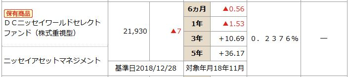 201901NISSAY401kDCニッセイワールドセレクトファンド(株式)商品情報