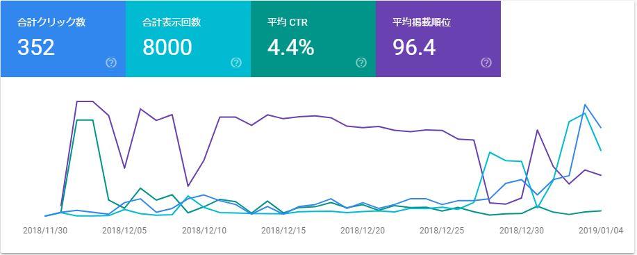 ブログ運営報告100記事達成_06