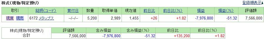 20190104_日本株SBI証券評価損益